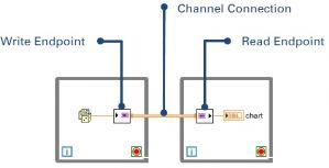 Channel Wire in LabVIEW