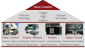 Attivitò R&D dei laborratori Keysight