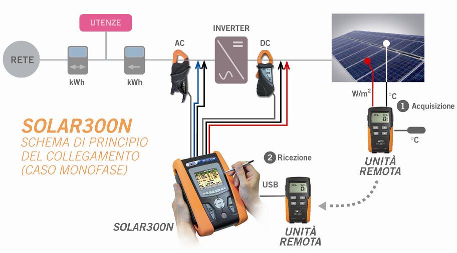 Schema Collegamento Fotovoltaico : Collaudo impianti fotovoltaici con solar n
