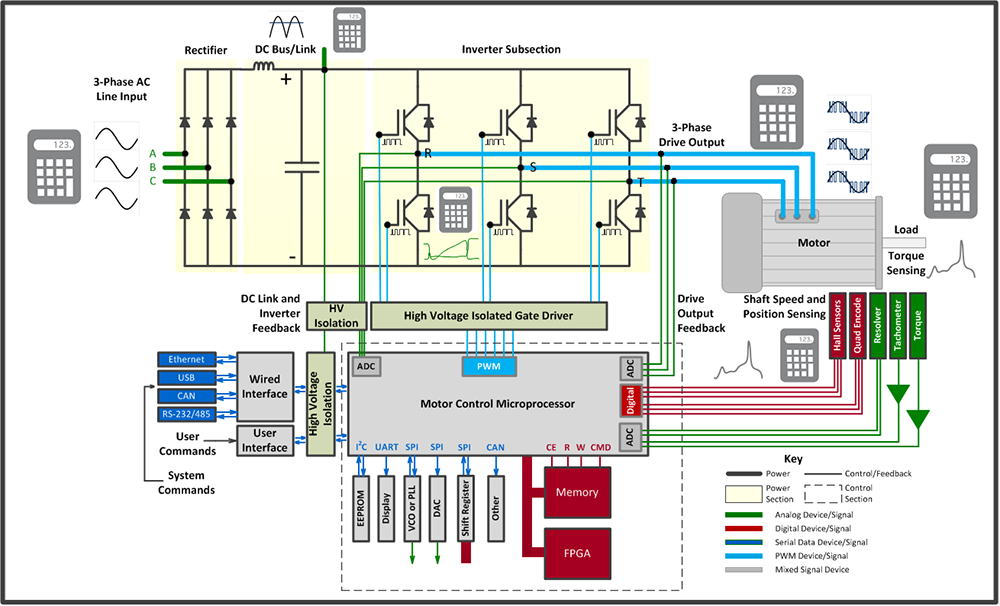 Schemi Elettrici Oscilloscopio : Controllo motori e azionamenti con oscilloscopio hd
