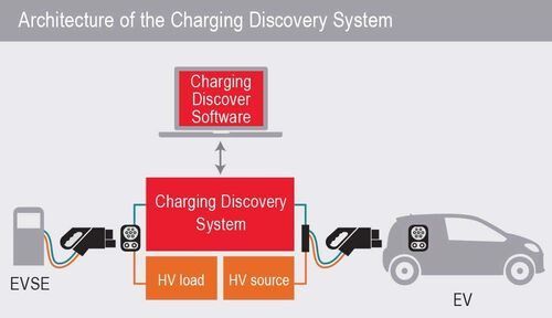 Architettura sistema di test Keysight Scienlab Charging Discovery System