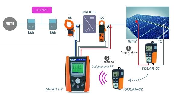 Schema Collegamento Impianto Fotovoltaico Alla Rete : Collaudo e manutenzione impianti fotovoltaici