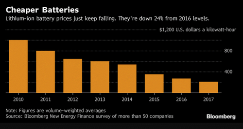 Sondaggio Bloomberg New Energy Finance (BNEF), 2017